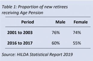 HILDA: Age Pension