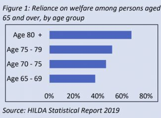 HILDA: Reliance on Welfare