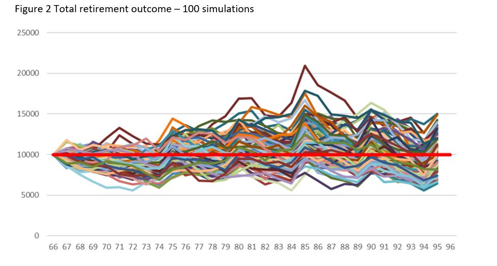 Figure 2 Total retirement outcome – 100 simulations