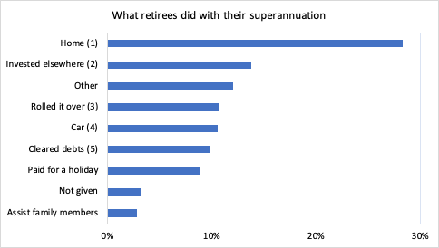 What Retirees Did With Their Superanuation