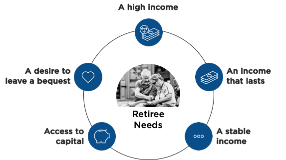 FFive requirements for savings