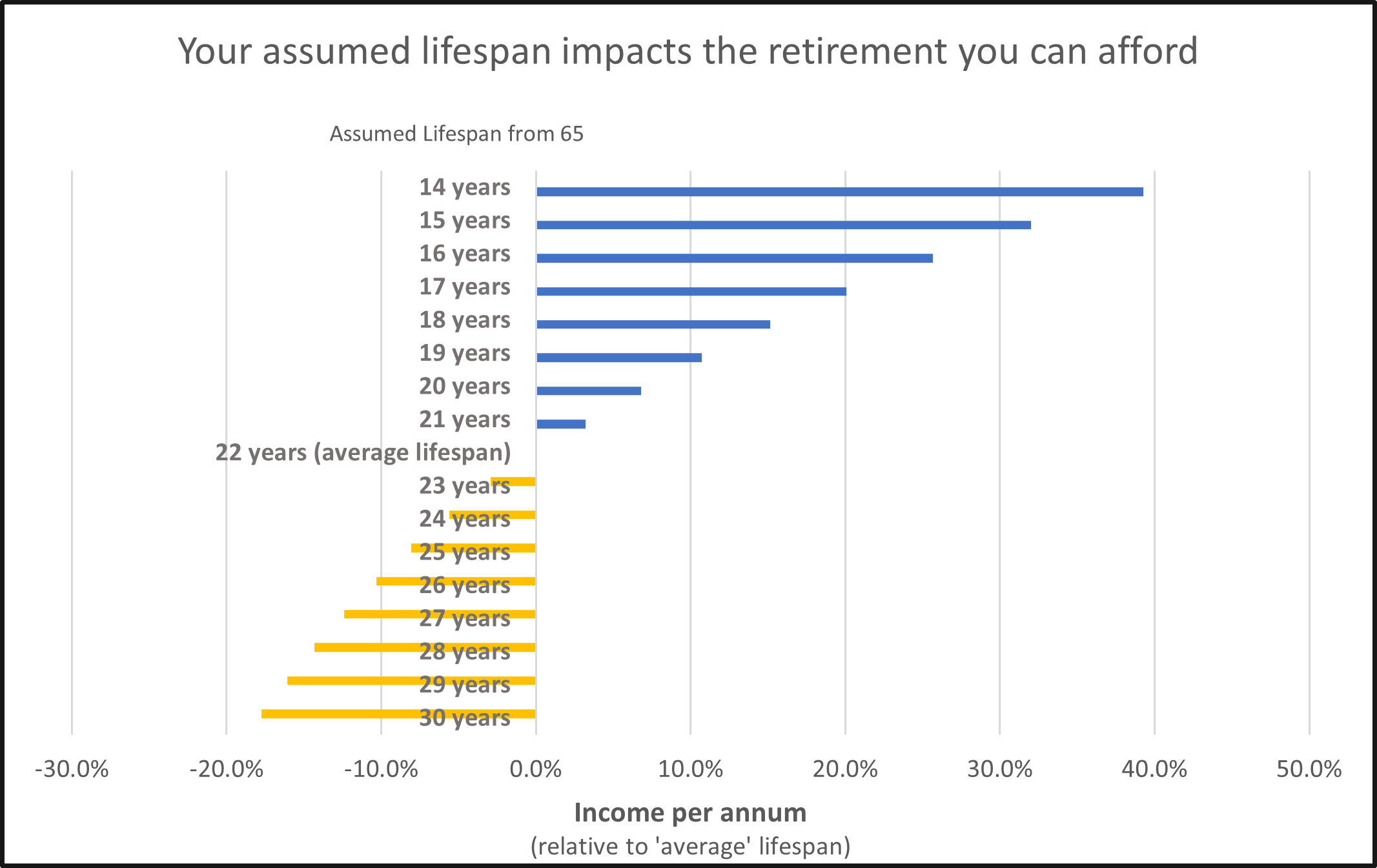 Bar graph showing 'Your assumed lifespan impacts the retirement you can afford'