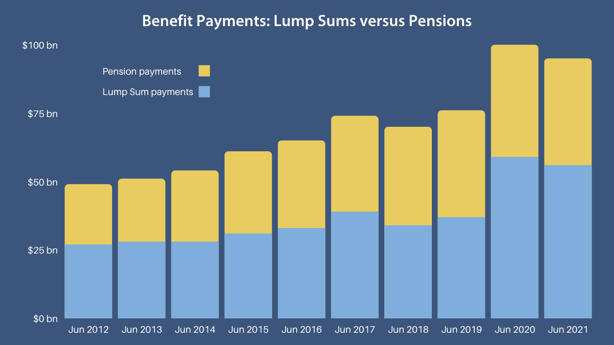 1 Annual Benefit Payments, June 2012 to June 2021