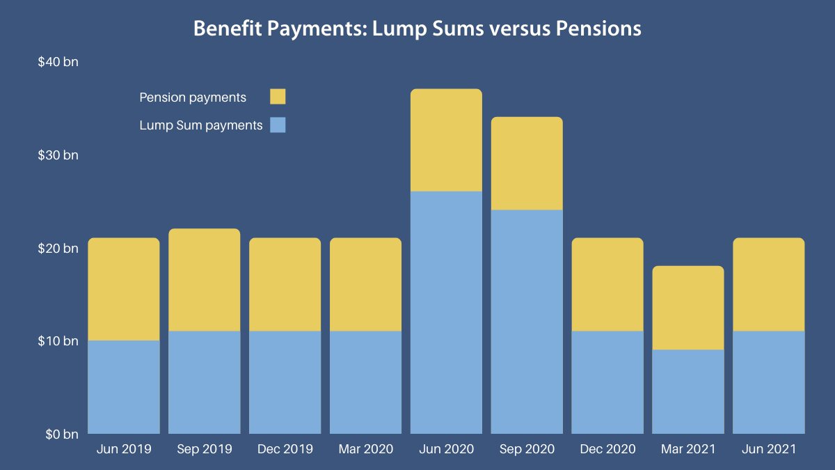 Chart 2 Quarterly Benefit Payments, June 2019 to June 2021