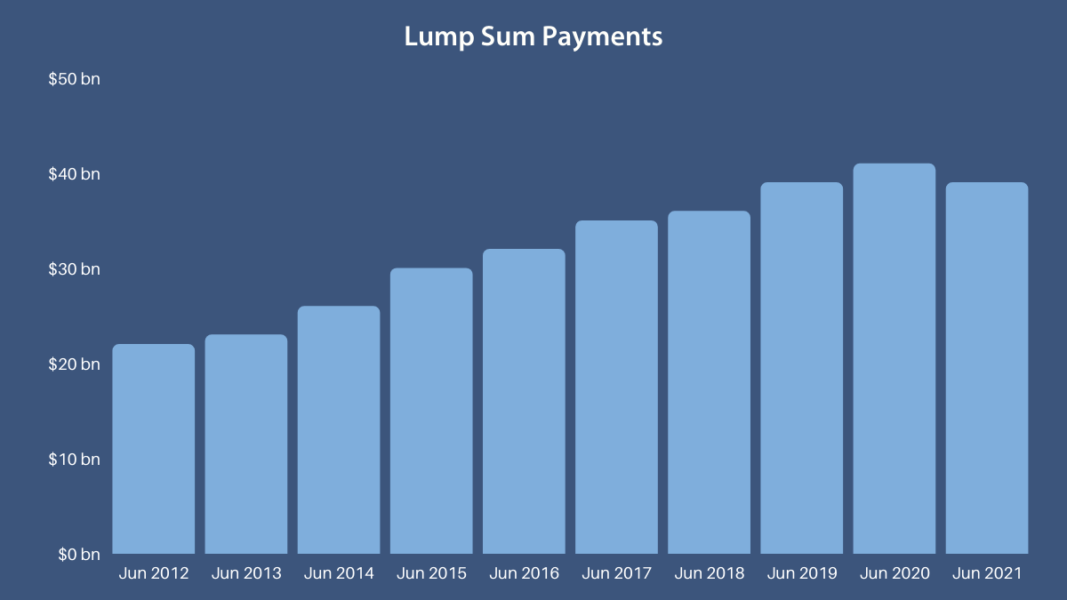 Chart 3 Annual Lump Sum Payments, June 2012 to June 2021